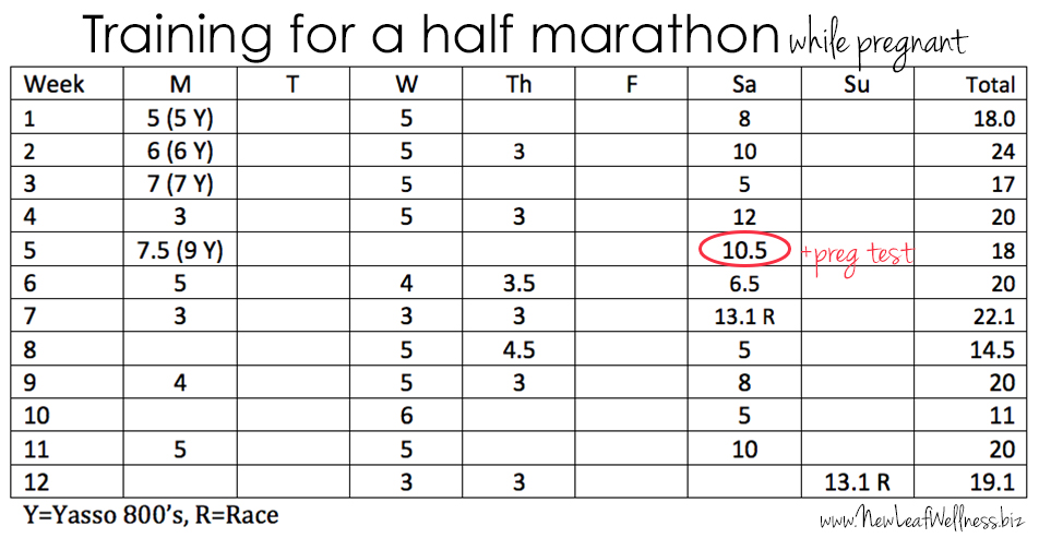 running a half marathon during the first trimester of pregnancy training