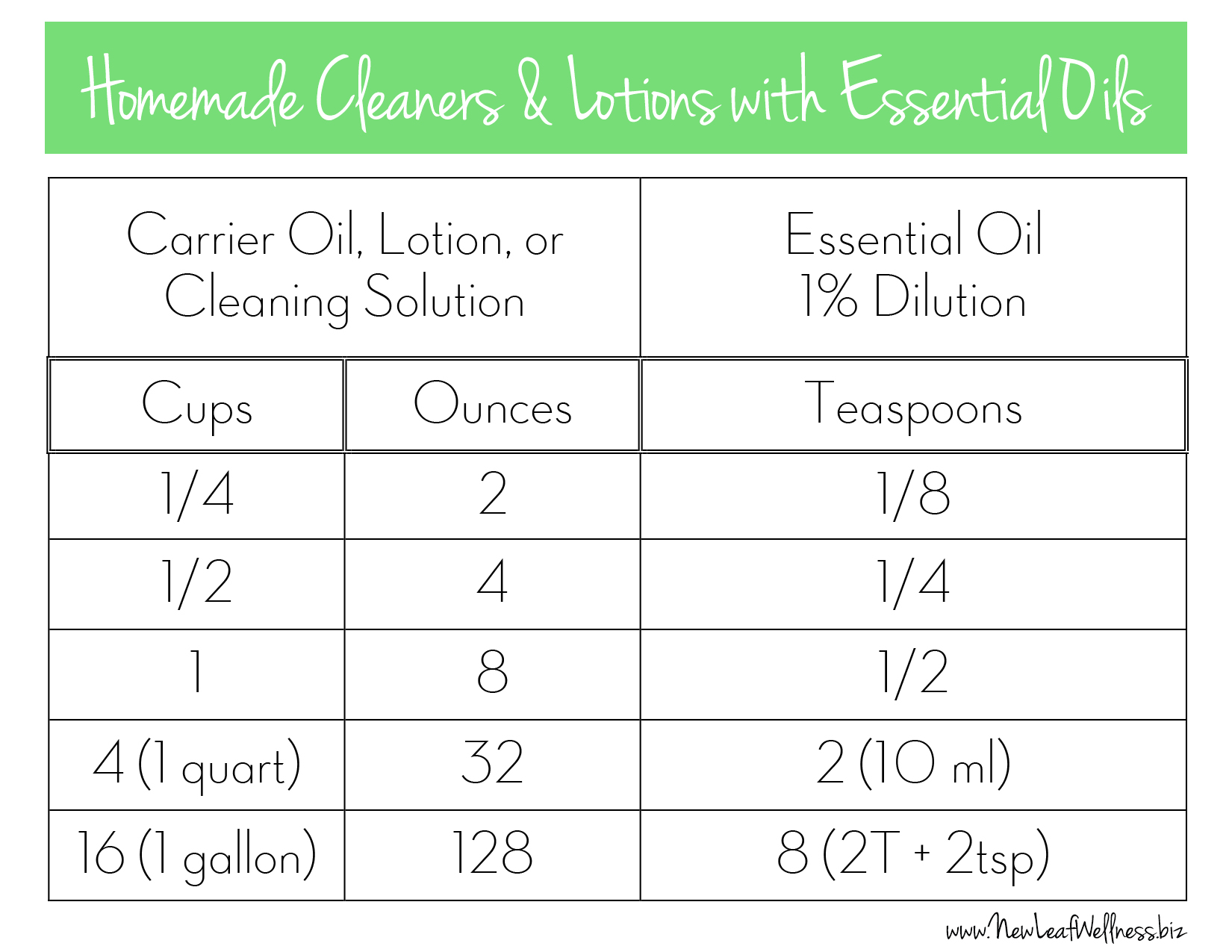 Homemade Cleaners and Lotions with Essential Oils - FREE PRINTABLE